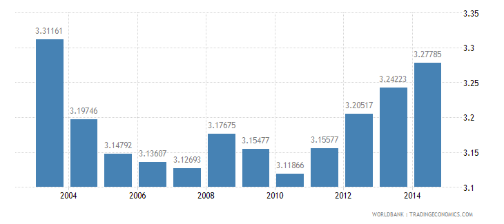india health expenditure private percent of gdp wb data