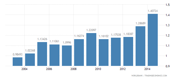 india health expenditure public percent of gdp wb data