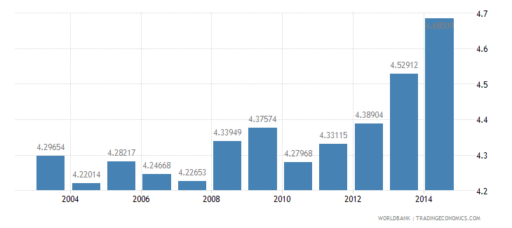 india health expenditure total percent of gdp wb data