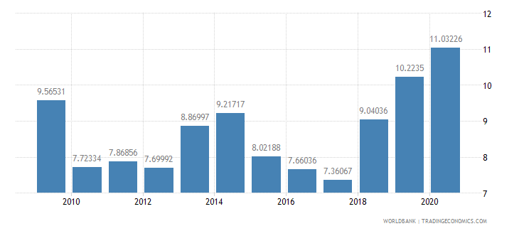 india high technology exports percent of manufactured exports wb data