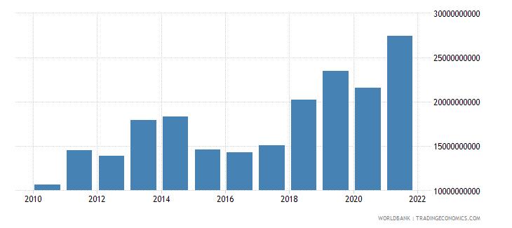 india high technology exports us dollar wb data