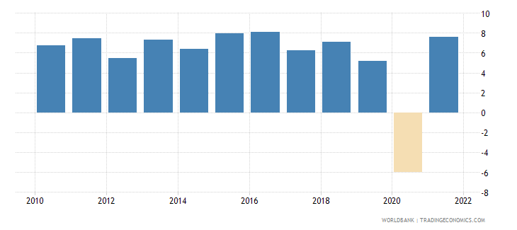 india household final consumption expenditure annual percent growth wb data