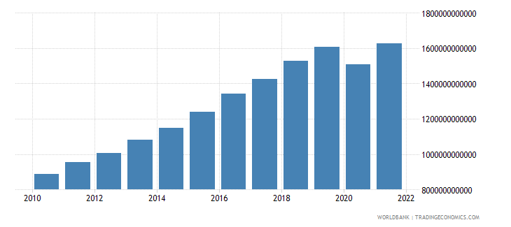india household final consumption expenditure constant 2000 us dollar wb data