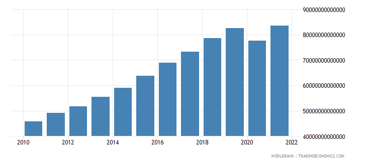 india household final consumption expenditure constant lcu wb data