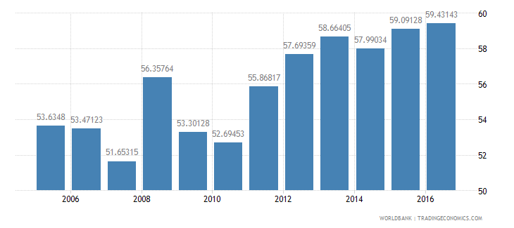 india household final consumption expenditure etc percent of gdp wb data