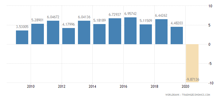 india household final consumption expenditure per capita growth annual percent wb data