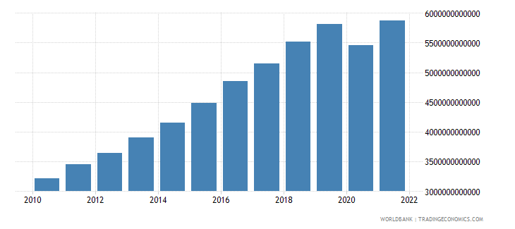 india household final consumption expenditure ppp constant 2005 international dollar wb data