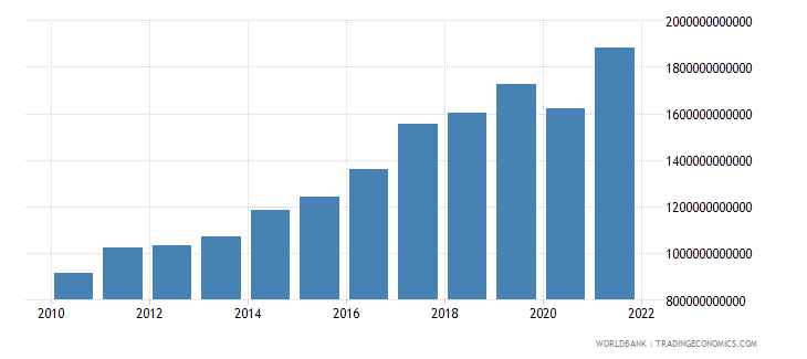 india household final consumption expenditure us dollar wb data