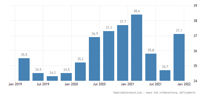 India Households Debt To GDP