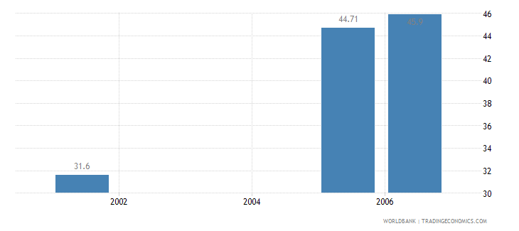 india households with television percent wb data