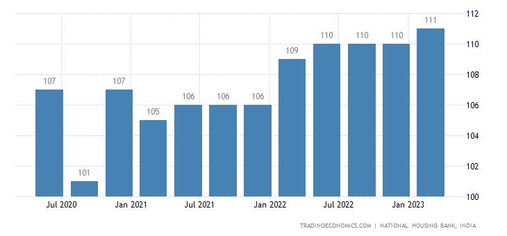 India Residex House Price Index