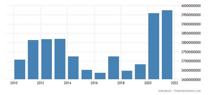 india ibrd loans and ida credits dod us dollar wb data