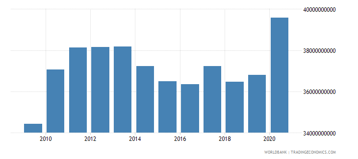 india ibrd loans and ida credits dod us dollar wb data
