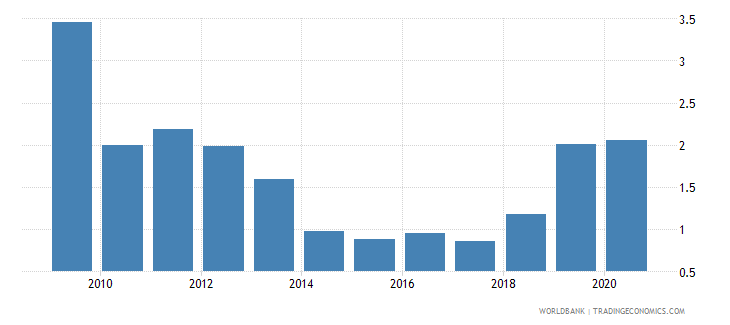 india ict goods exports percent of total goods exports wb data