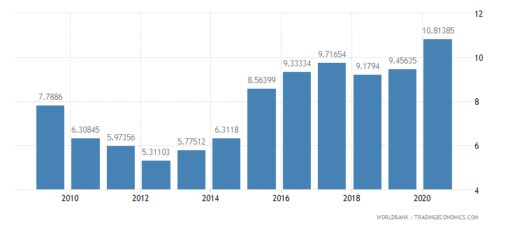 india ict goods imports percent total goods imports wb data