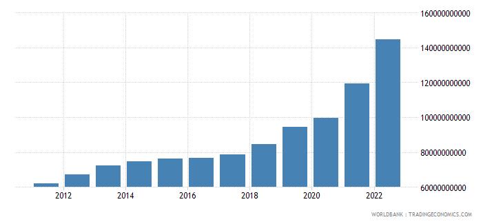 india ict service exports bop us dollar wb data