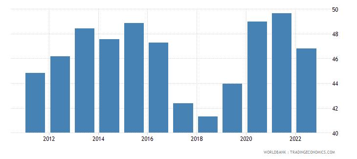 india ict service exports percent of service exports bop wb data