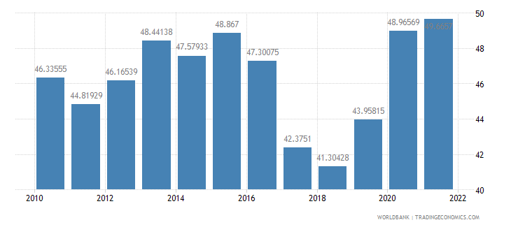 india ict service exports percent of service exports bop wb data
