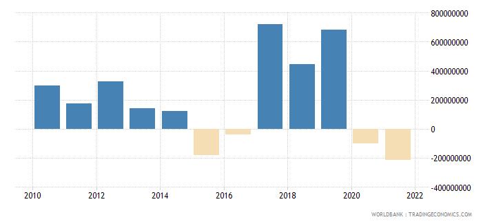 india ifc private nonguaranteed nfl us dollar wb data