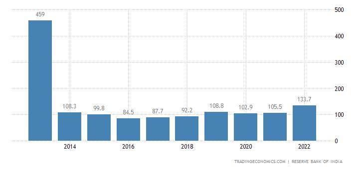 India Import Prices | 2019 | Data | Chart | Calendar