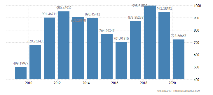 india import value index 2000  100 wb data