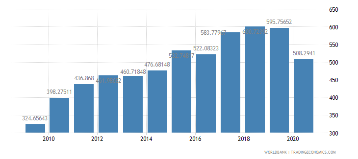 india import volume index 2000  100 wb data
