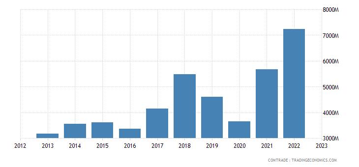india imports aluminum