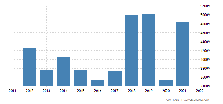 india imports articles iron steel