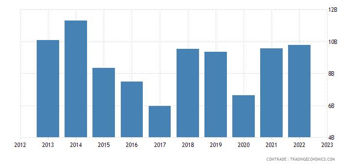 india imports belgium
