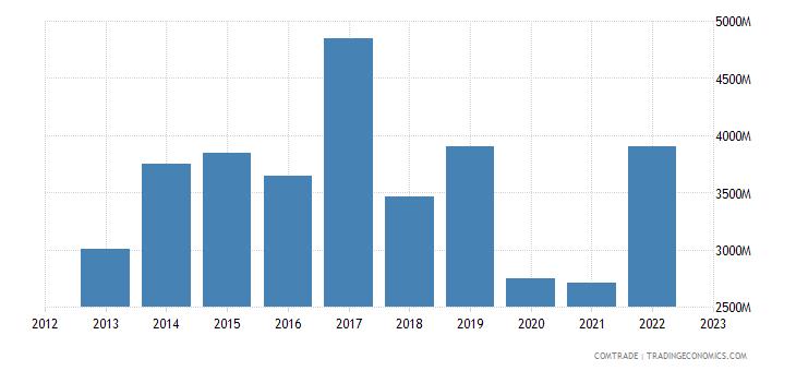 india imports canada