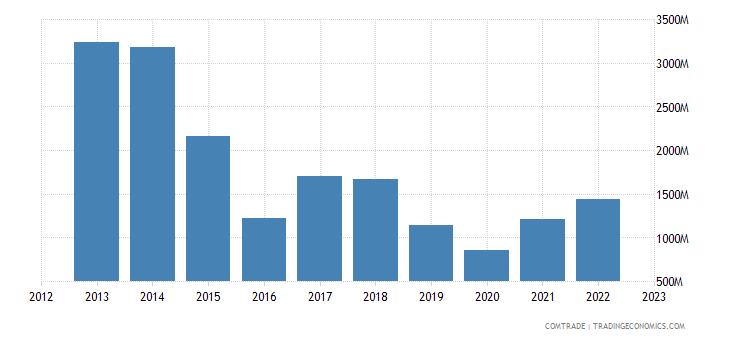 india imports chile