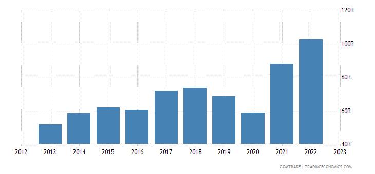 india imports china