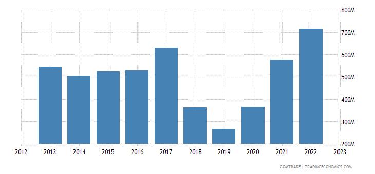 india imports czech republic