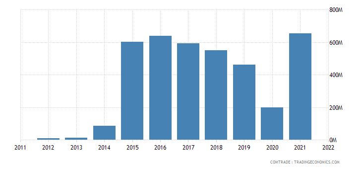 india imports dominican republic