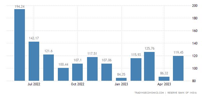 India Imports from Australia