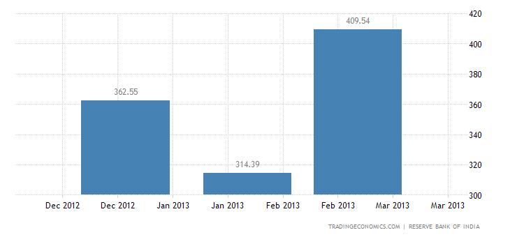 India Imports from Bangla Desh