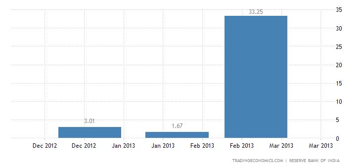 India Imports from Bosnia And Herzegovina