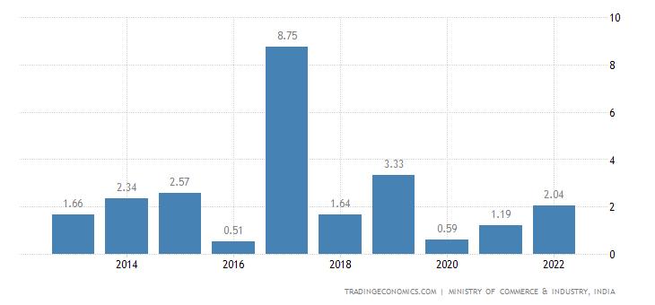 India Imports from Bosnia Hrezegovina
