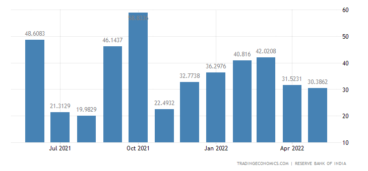 India Imports from Brazil