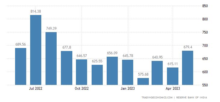 India Imports from China