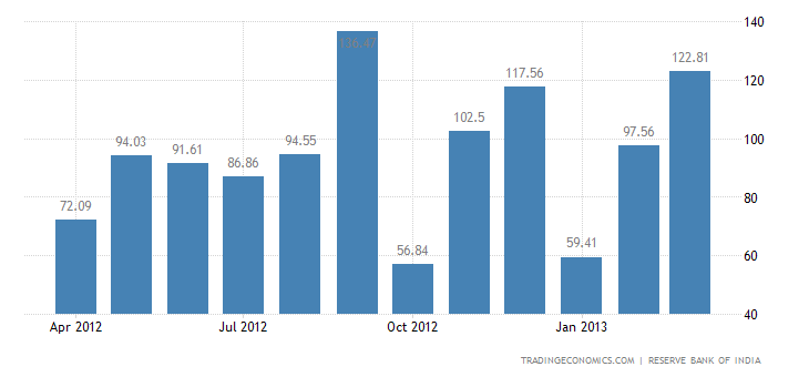 India Imports from Costa Rica