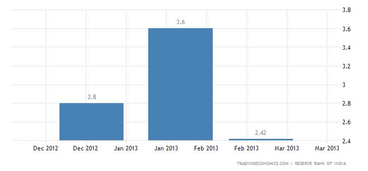 India Imports from Croatia