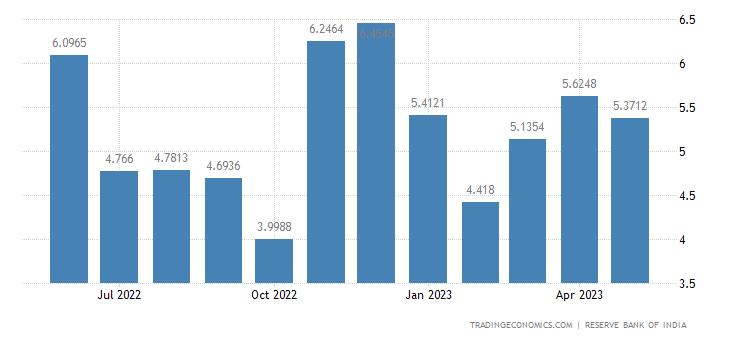 India Imports from Denmark