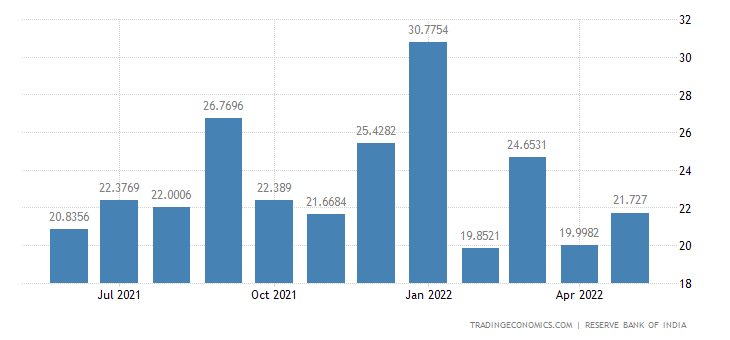 India Imports from France