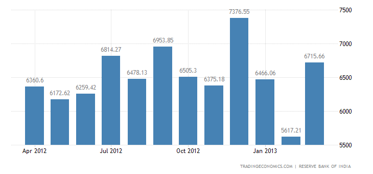 India Imports from Germany