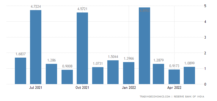 India Imports from Greece