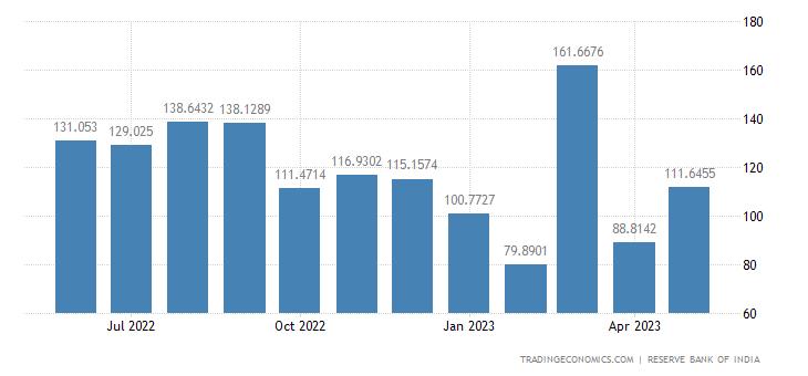 India Imports from Hong Kong