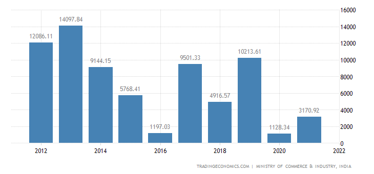 India Imports from Imports to Nigeria
