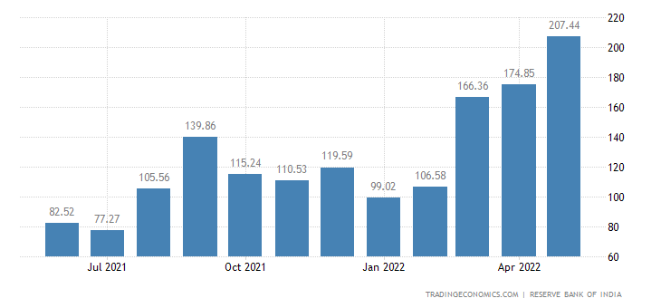 India Imports from Indonesia