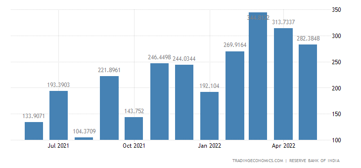 India Imports from Iraq